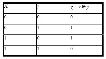 Truth Table for the XOR Operation 1